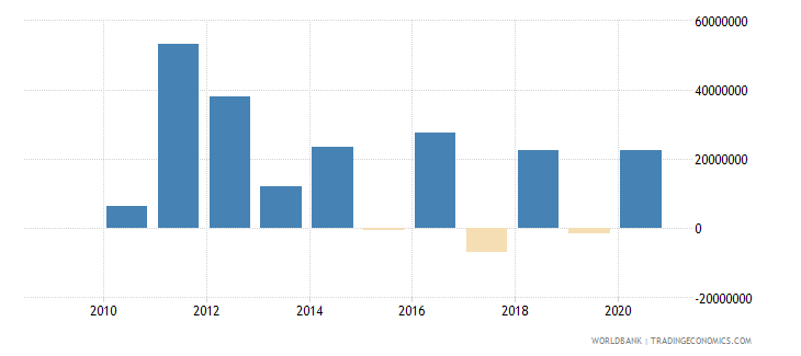 botswana net financial flows ibrd nfl us dollar wb data