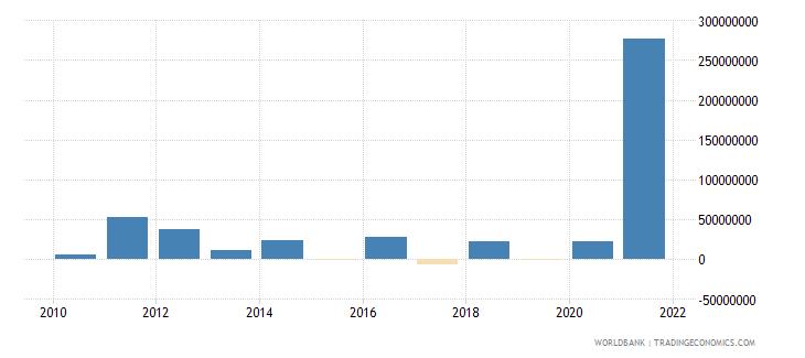 botswana net financial flows ibrd nfl us dollar wb data