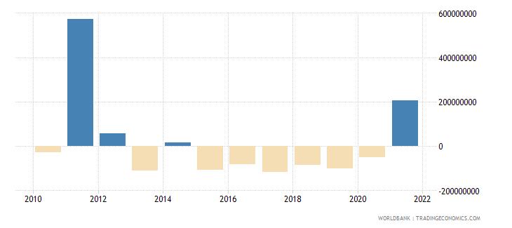 botswana net financial flows multilateral nfl us dollar wb data