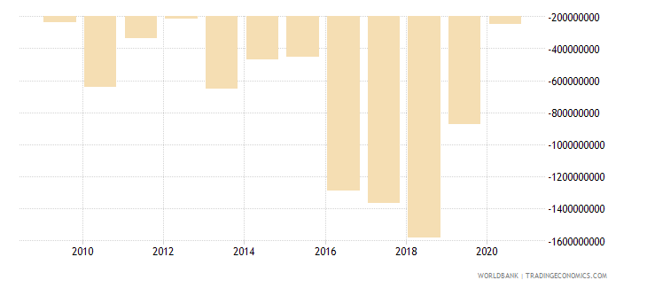 botswana net income from abroad us dollar wb data