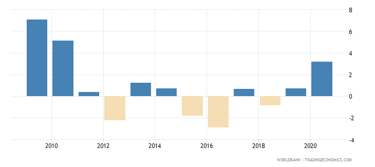botswana net incurrence of liabilities total percent of gdp wb data