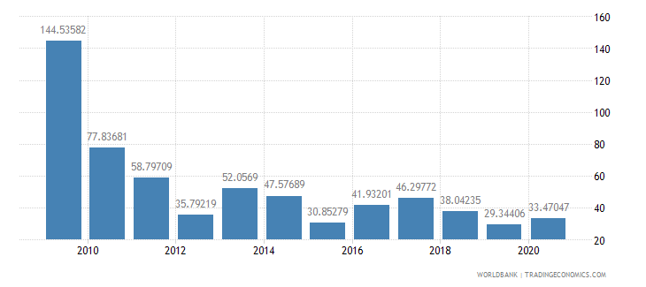 botswana net oda received per capita us dollar wb data