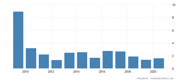 botswana net oda received percent of gross capital formation wb data