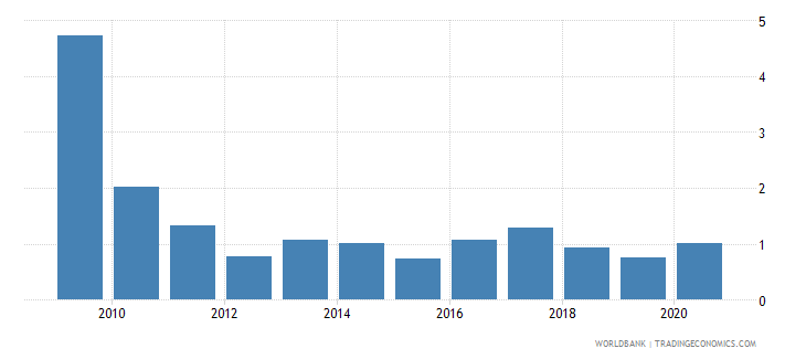 botswana net oda received percent of imports of goods and services wb data
