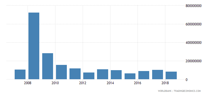 botswana net official development assistance received current us$ cd1 wb data