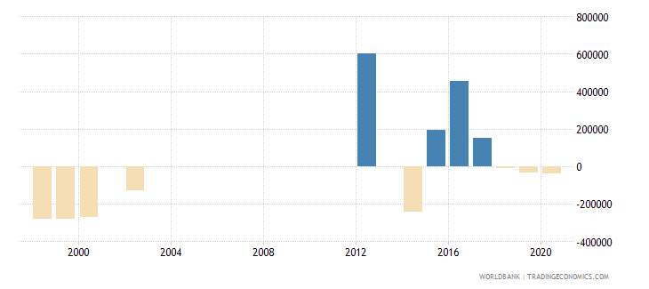 botswana net official flows from un agencies ifad us dollar wb data