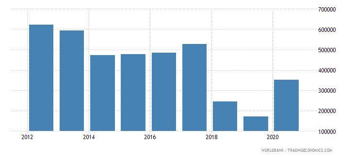 botswana net official flows from un agencies ilo current us$ wb data