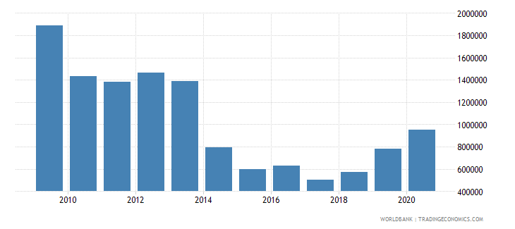 botswana net official flows from un agencies unfpa us dollar wb data