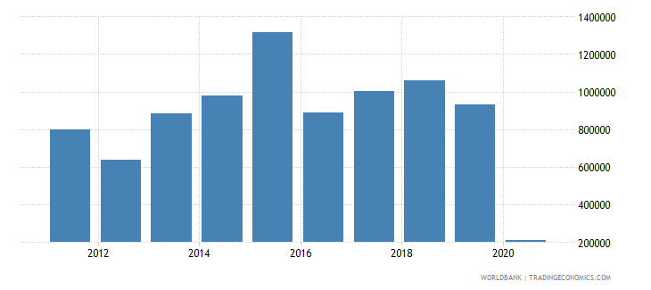 botswana net official flows from un agencies who current us$ wb data