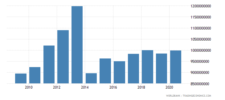 botswana net taxes on products current lcu wb data