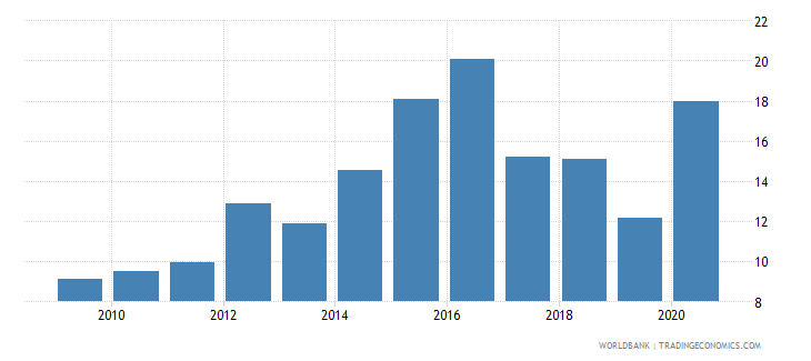 botswana new business density new registrations per 1000 people ages 15 64 wb data