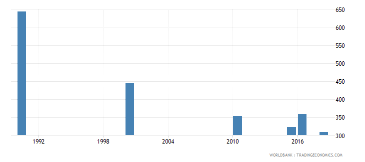 botswana number of deaths ages 5 14 years wb data