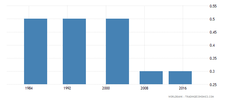 botswana number of poor at $1 90 a day 2011 ppp millions wb data