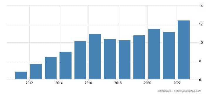 botswana official exchange rate lcu per us dollar period average wb data