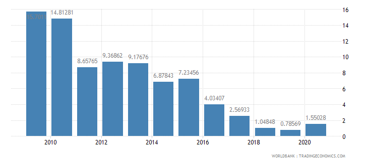 botswana ores and metals exports percent of merchandise exports wb data