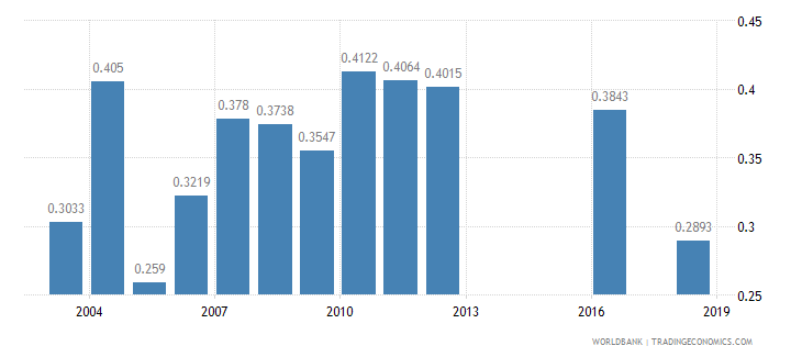 botswana physicians per 1 000 people wb data