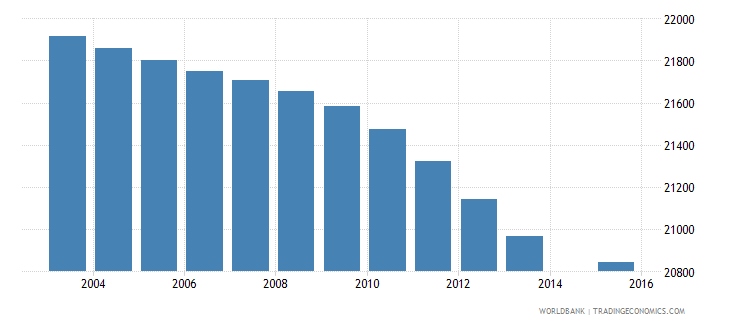 botswana population age 12 female wb data