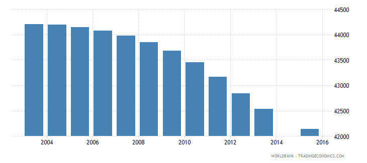 botswana population age 14 total wb data