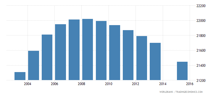 botswana population age 19 female wb data