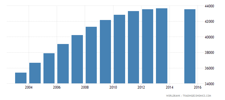 botswana population age 25 total wb data