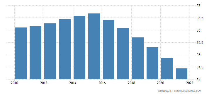 botswana population ages 0 14 male percent of total wb data