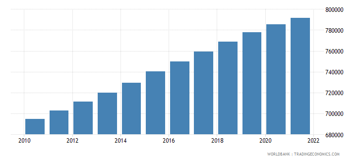 botswana population ages 0 14 total wb data