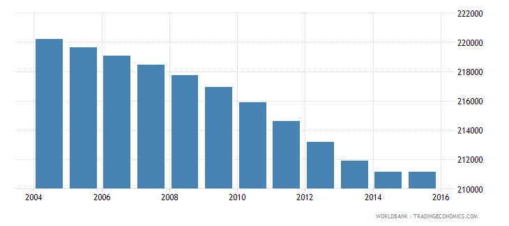 botswana population ages 10 14 total wb data