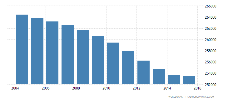 botswana population ages 10 15 total wb data