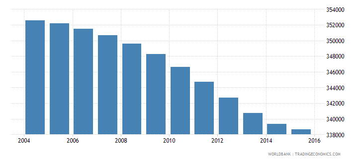 botswana population ages 10 17 total wb data