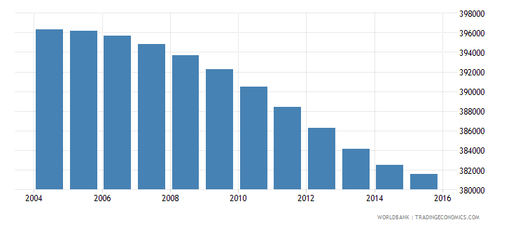 botswana population ages 10 18 total wb data