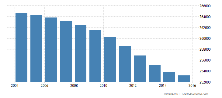botswana population ages 11 16 total wb data