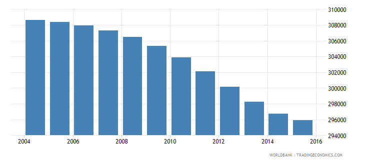 botswana population ages 11 17 total wb data
