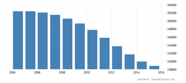 botswana population ages 11 18 total wb data
