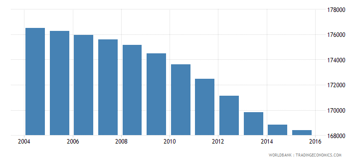 botswana population ages 12 15 total wb data