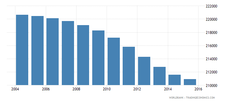 botswana population ages 12 16 total wb data