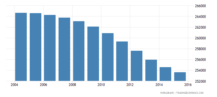 botswana population ages 12 17 total wb data