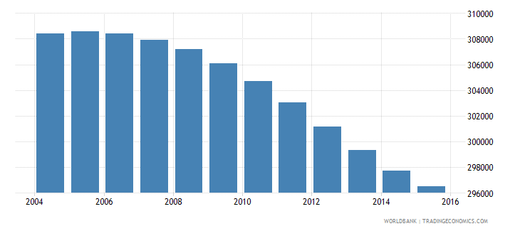 botswana population ages 12 18 total wb data