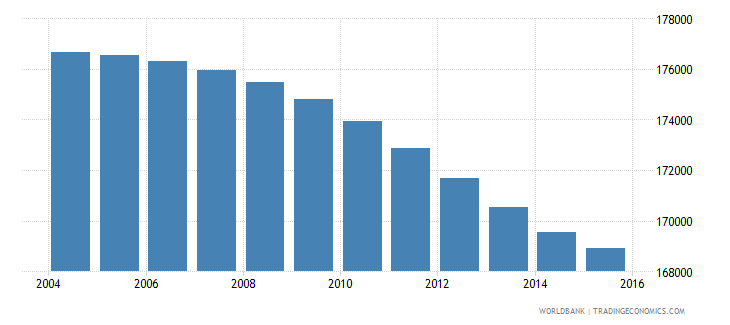 botswana population ages 13 16 total wb data