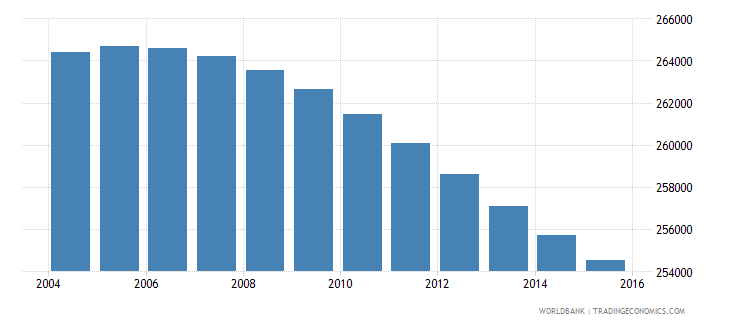botswana population ages 13 18 total wb data