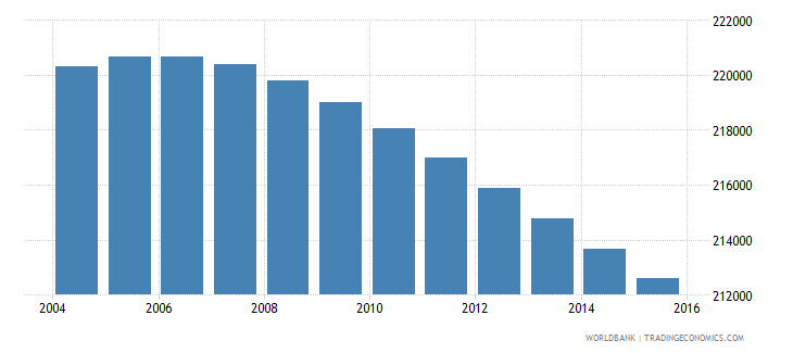 botswana population ages 14 18 total wb data