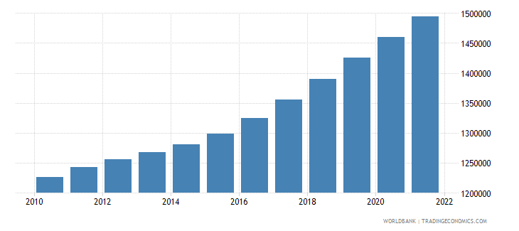 botswana population ages 15 64 total wb data