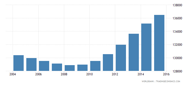 botswana population ages 3 5 total wb data