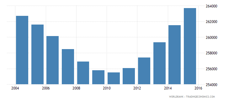 botswana population ages 5 10 total wb data