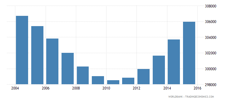botswana population ages 5 11 total wb data