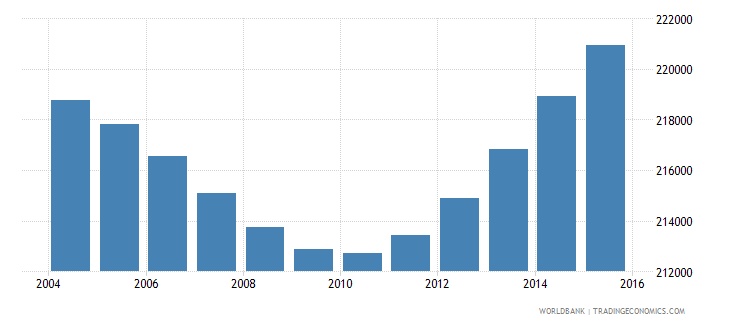 botswana population ages 5 9 total wb data