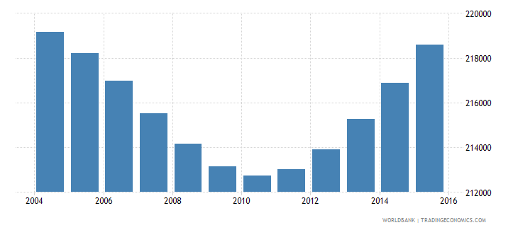 botswana population ages 6 10 total wb data