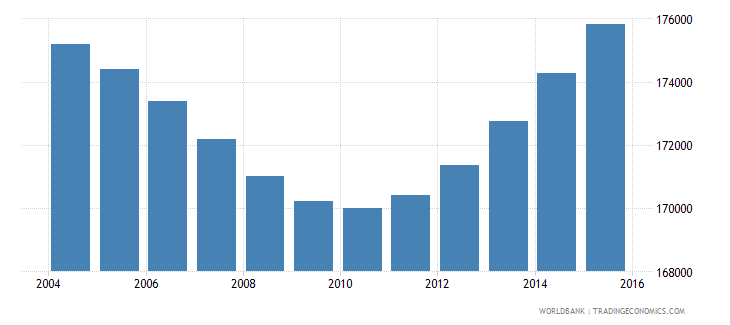 botswana population ages 6 9 total wb data