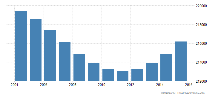 botswana population ages 7 11 total wb data