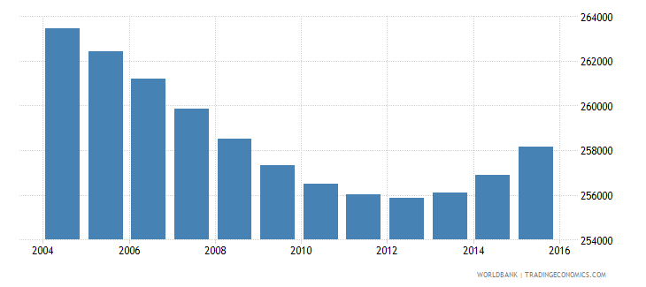 botswana population ages 7 12 total wb data