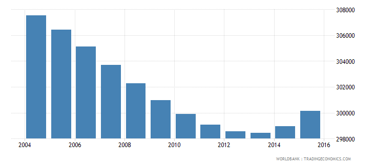 botswana population ages 7 13 total wb data